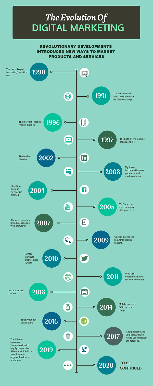 The Evolution Of Digital Marketing - PNG