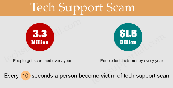 Tech Support SCAMS