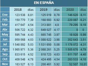 Número de campistas y pernoctaciones en España