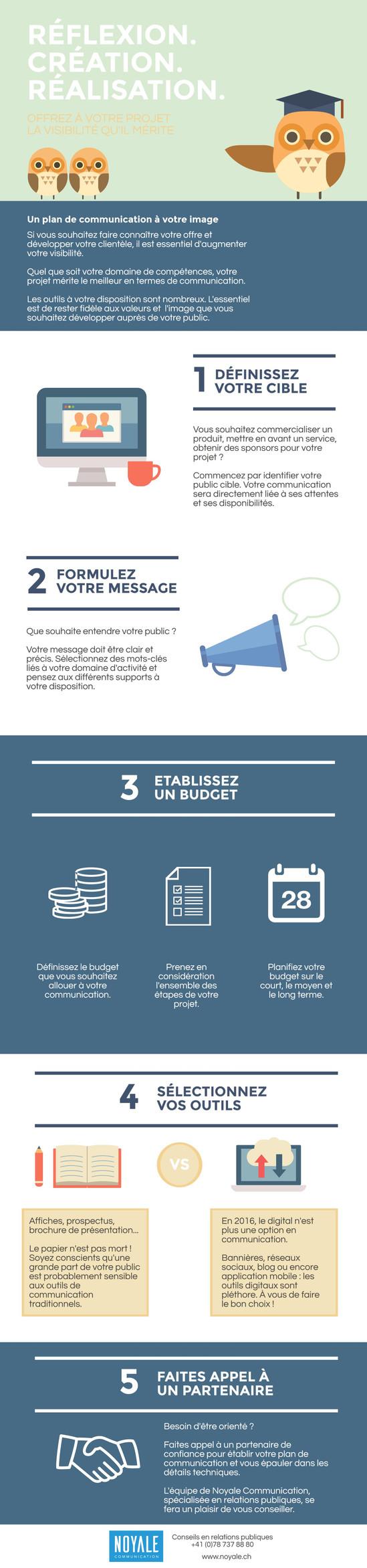 MODE D'EMPLOI - Comment établir votre plan de communication en 5 étapes