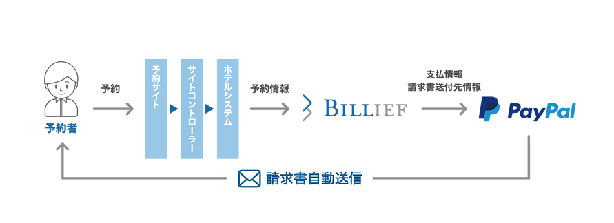BILLIEFの仕組み