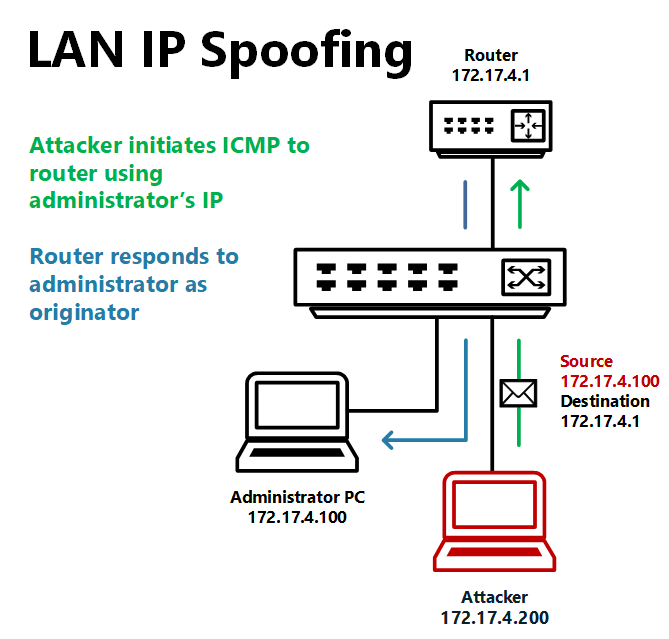 Ip spoof website  How does IP address spoofing on the