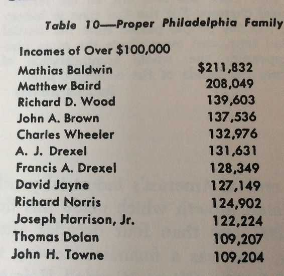 richest in phila 1864 Phila and its gent