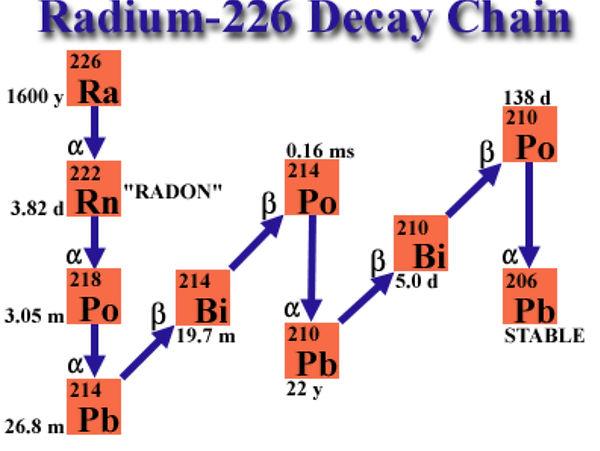radium decay.jpeg