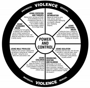 Power and Control Wheel All She.  Pronoun problems.