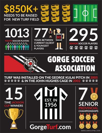Gorge-Soccer-Infog-Rev-3.jpg