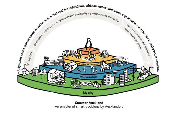 Innovate Auckland, Smarter Cities