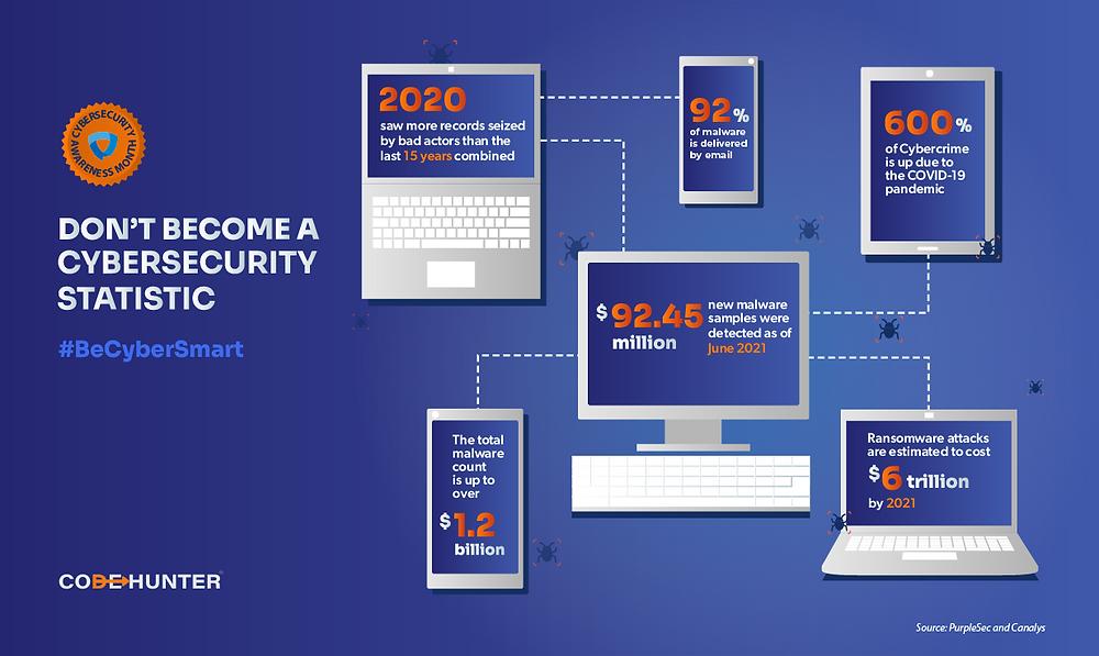 CodeHunter | Kicking off Cybersecurity Awareness Month: Week 1 — Be Cyber Smart!