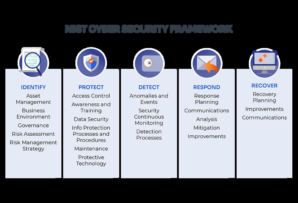 CodeHunter   NIST CYBER SECURITY FRAMEWORK