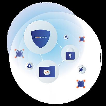 CodeHunter | Security & Privacy