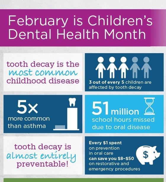 Image result for february dental awareness month