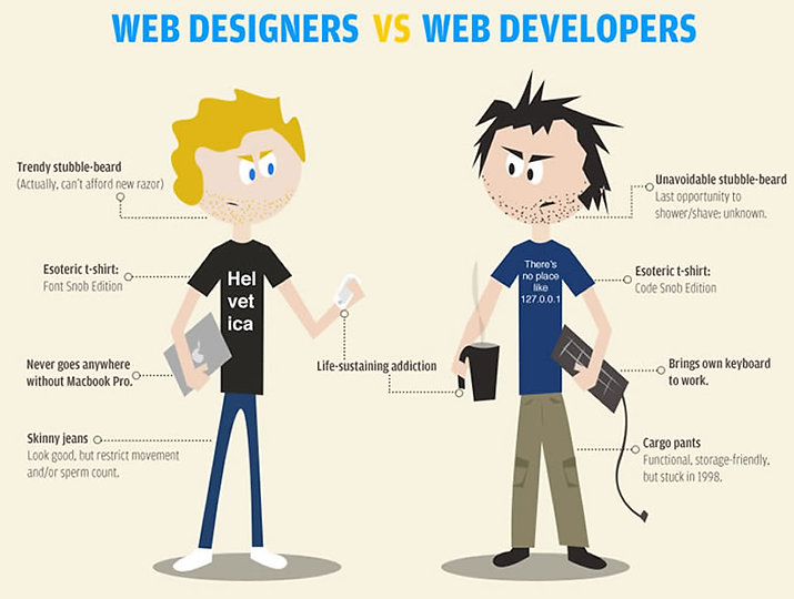 Diffference between-design-y-Develop-Web