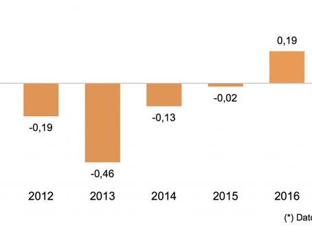 """נתוני הגירה חיוביים מושכים את שוק הנדל""""ן של ספרד למעלה   !"""