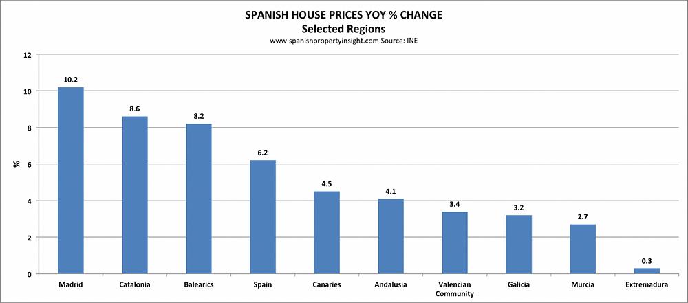 השקעות בספרד