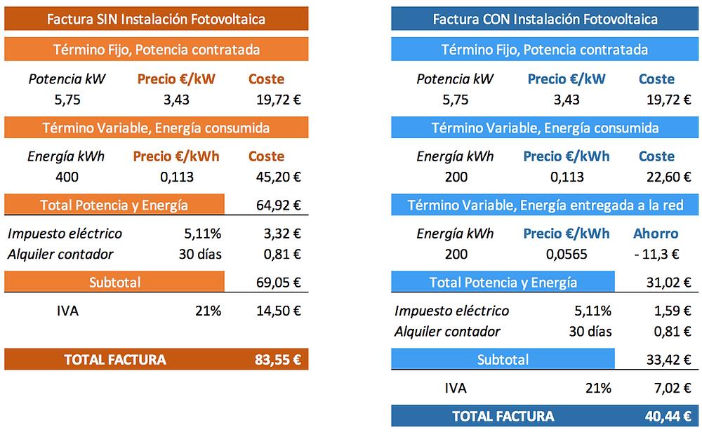 Ejemplo de facturas con y sin instalación fotovoltaica en la vivienda