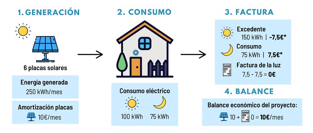 https://www.sunalizer.es/post/cuantas-placas-solares-necesito-para-mi-casa
