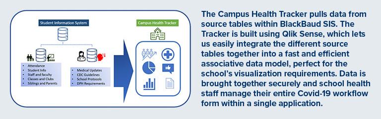Campus Health Tracker Data Architecture