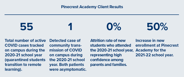 Pinecrest Academy Navigating COVId-19 Pandemic