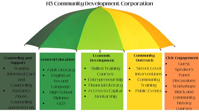 H3-A Model to Address Community Violence