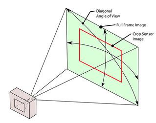 Differenze fra Aps-C e Full Frame