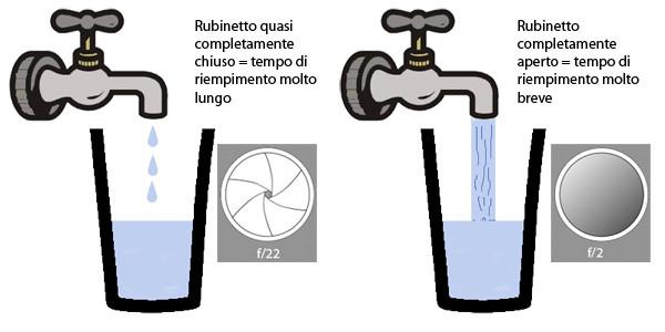 Più apriamo il rubinetto, meno tempo ci vorrà a riempire il bicchiere