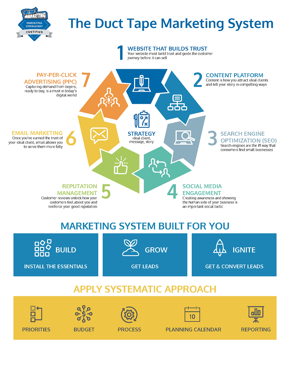 The Duct Tape Marketing System