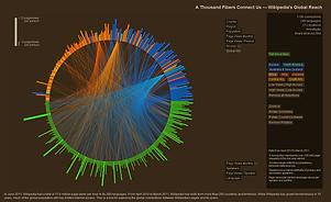 Wikiviz_datatelling_WikiGlobalReach1.png