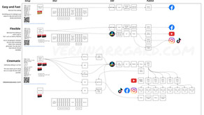 My GoPro workflow for amature to pro