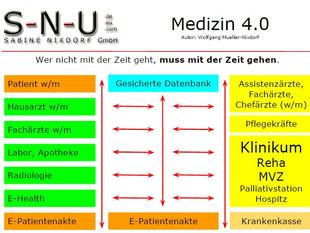 Wir starten ein neues Projekt: Medizin 4.0