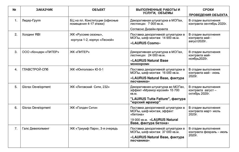 ОБЪЕКТЫ ООО ЛАУРУС с указанием материало