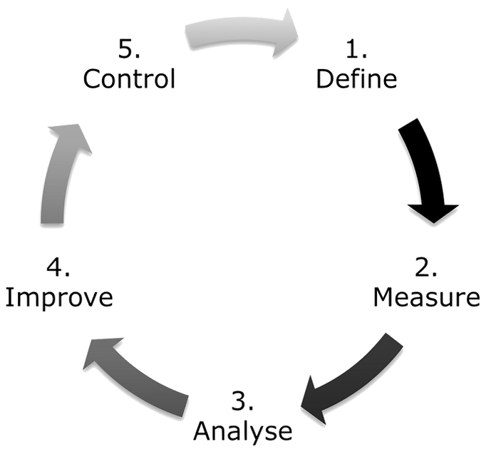 Define - Measure - Analyse - Improve - Control Cycle