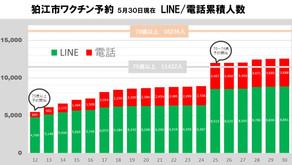【速報 5月30日現在・狛江のワクチン接種予約状況】