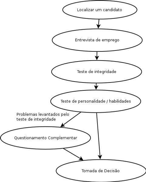 Integrando uma avaliação de confiabilidade no processo de recrutamento