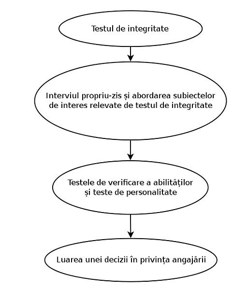 Integrarea unei evaluări a integrității în procesul de recrutare