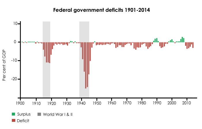 A chart showing federal government deficits between 1901-2014