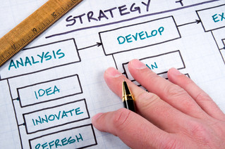 Creating an effective Marketing Strategy & Plan