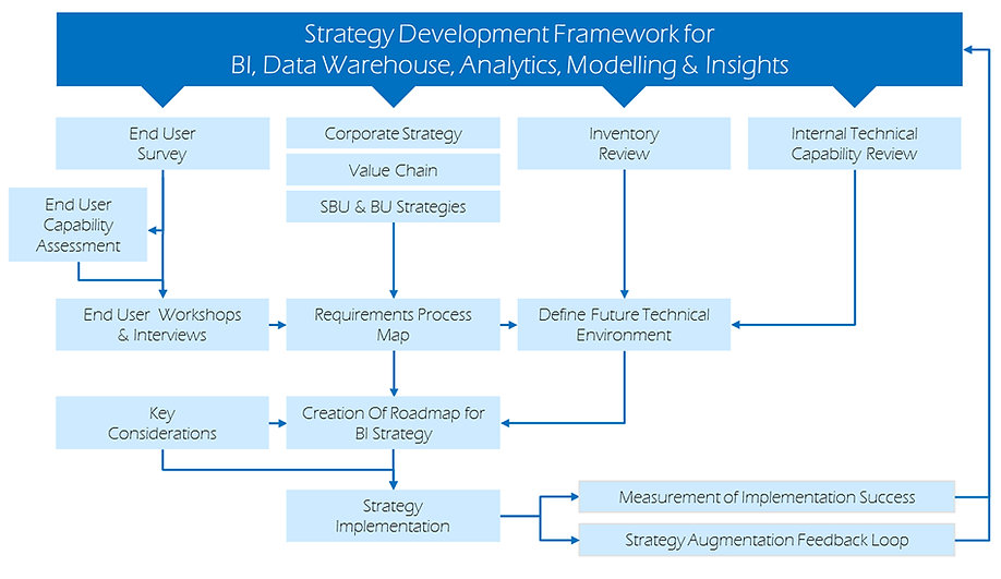 Analytics BI Strategy Development Framework