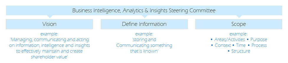 BI, Analytics and Data Warehouse Strategy Framework
