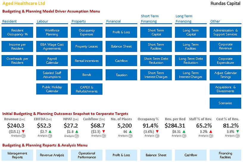 Healthcare Budget Forecast Planning Model Software
