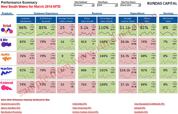 Insurance industry dashboard scorecard KPIs