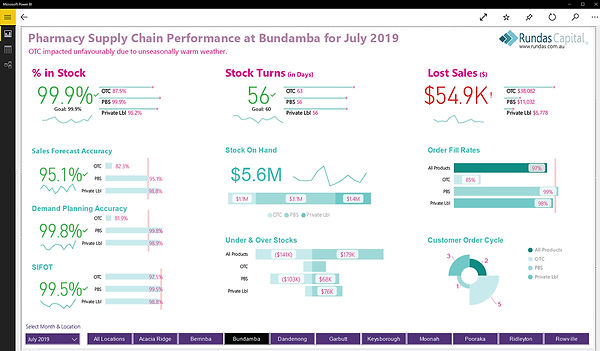 Supply Chain Pharmacy Dashboard Visualisation Report