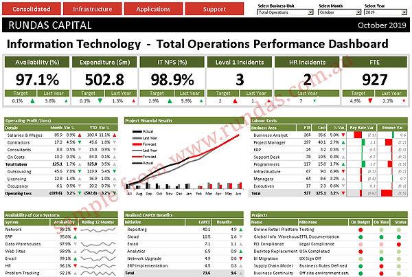 CIO Dashboard KPIs
