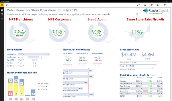 Retail Store Franchise Support Operations BI Dashboard from Rundas Capital