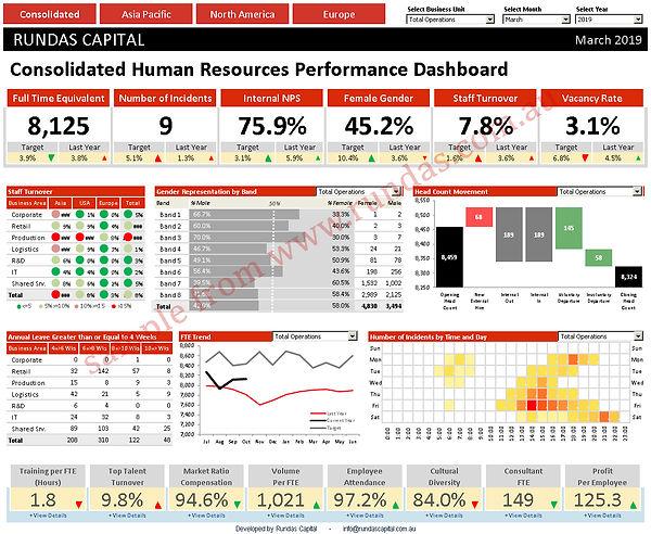 human resurcs HR analytics dashboard scorcard