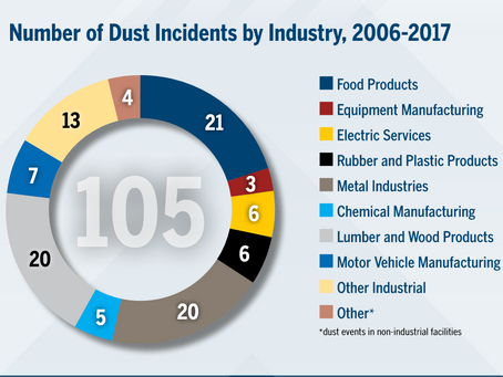 Highest CD Incidents found in food, metal, and wood handling