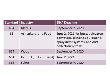 Do you know your DHA Deadline?