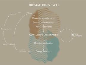 Re-BIO-lution: the fashion revolution led by biomaterials.
