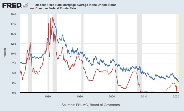 A chart showing a rough correlation between the Federal Reserve interest rates and 30-Year fixed-rate mortgages from 1970 - 2020.