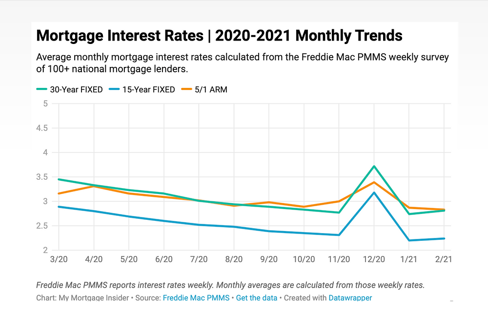 Mortgage Interest Rates 2020-2021 Chart showing a steady decline starting in March 2020, spiking in December 2020, then dipping back down in January 2021.