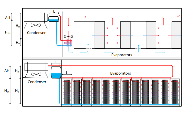 Central and local cooling unit systems with the condenser in the same level as the server room using thermosiphon technique.